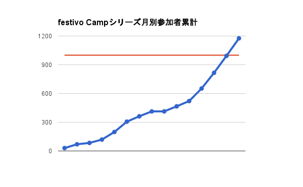 festivo-camp-series-over1000